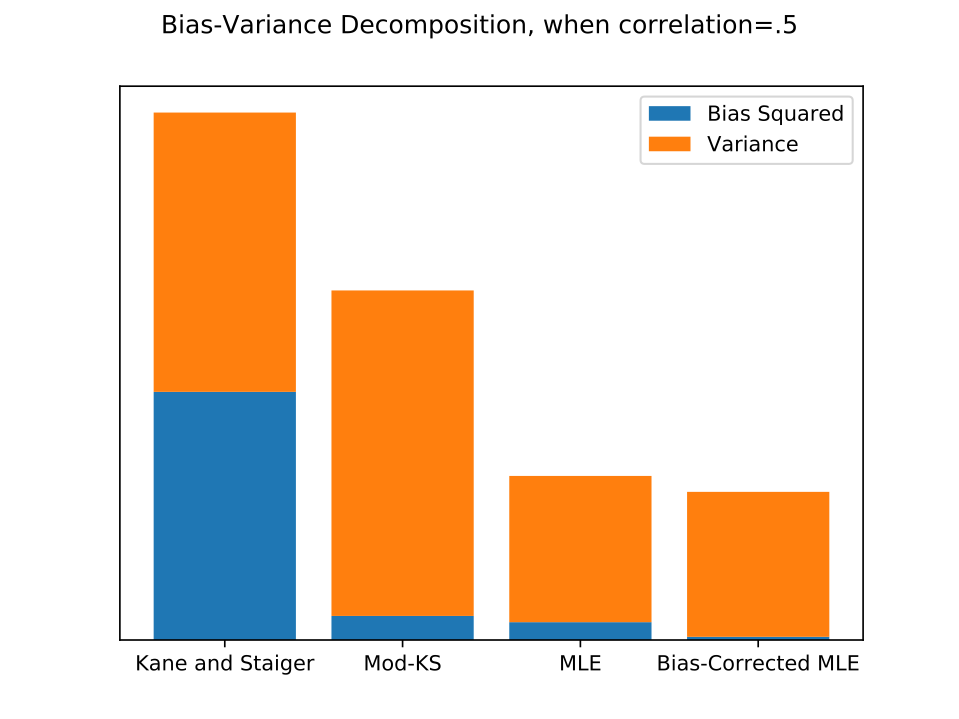 Bias and variance of each estimator when correlation =.5, from 1000 Monte Carlo simulations