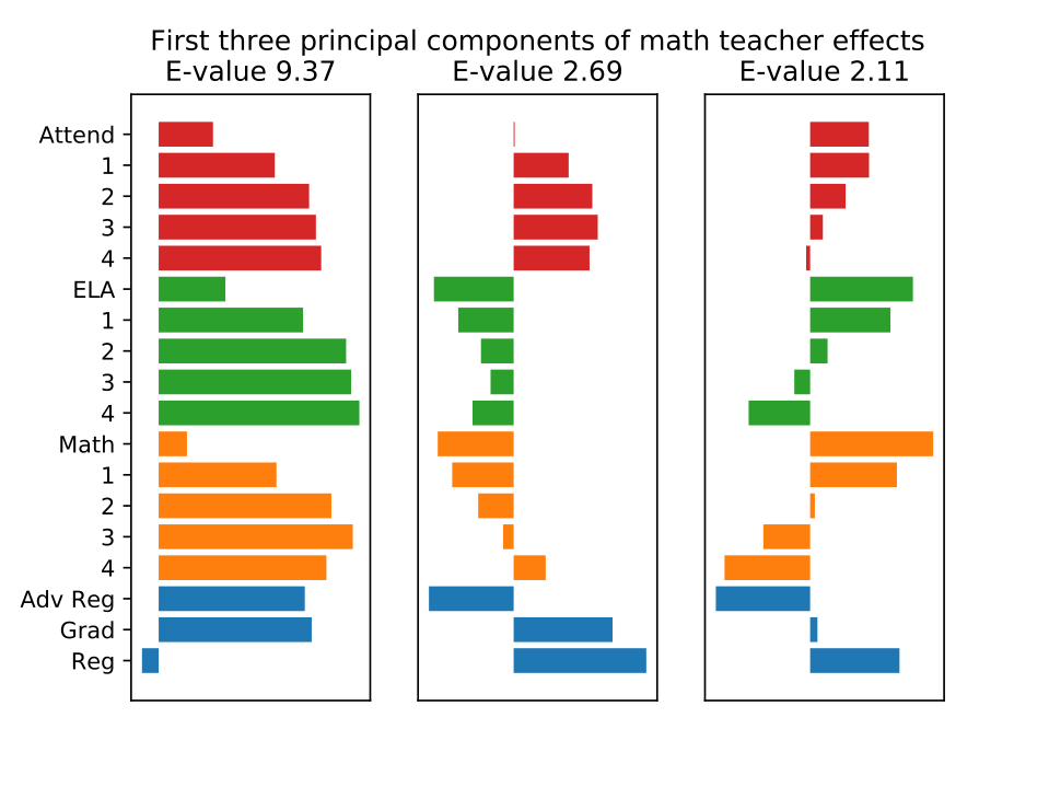 First three principal components of math teacher effects