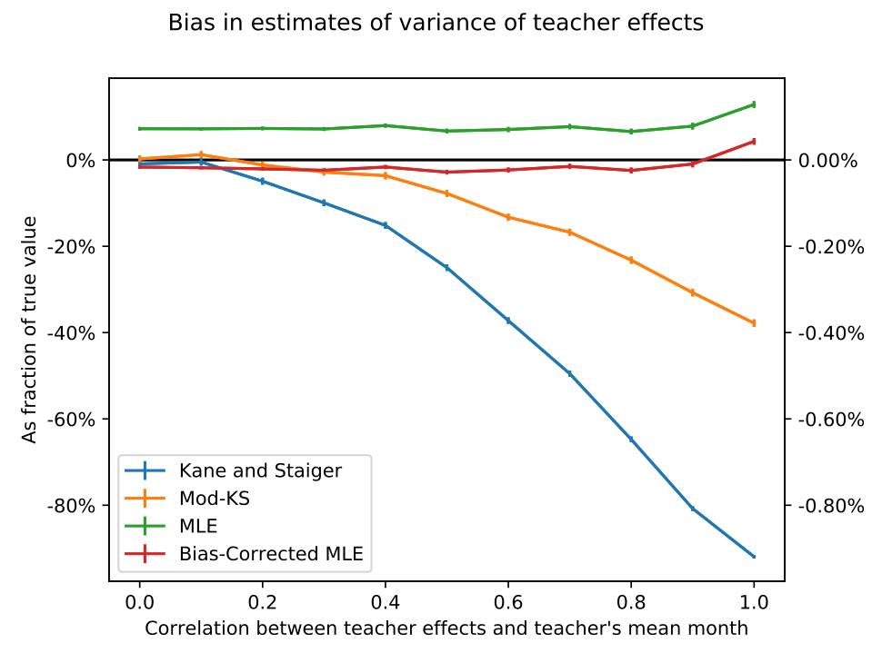 Bias as a function of correlation between covariates and teacher effects, from 1000 Monte Carlo simulations